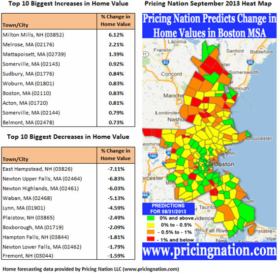 Pricing Nation Econometrics Forecasts That The Average Home Value In
