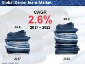 Global Denim Jeans Market