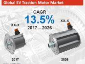 Global EV Traction Motor Market