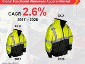 Global Functional Workwear Apparel Market