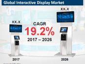 Global Interactive Display Market