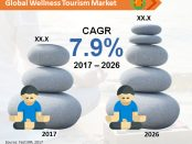 Global Wellness Tourism Market