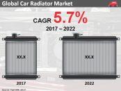 car-radiator-market