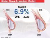 tissue-expanders-market