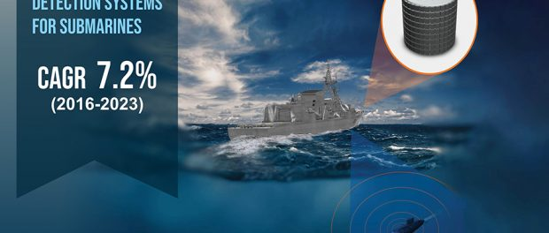 Airborne Detection Systems for Submarines Market