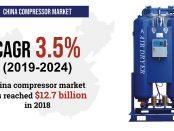 China Compressor Market
