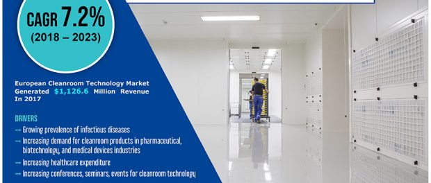 Europe Cleanroom Technology Market