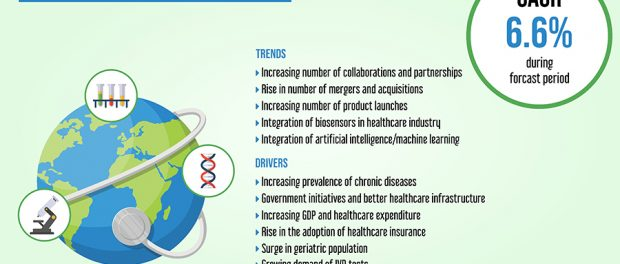 Ecosystem of Healthcare Industry