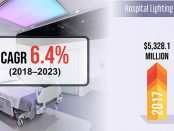 Hospital Lighting System Market