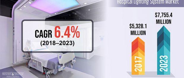 Hospital Lighting System Market