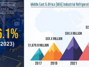 MEA Industrial Refrigeration Systems Market