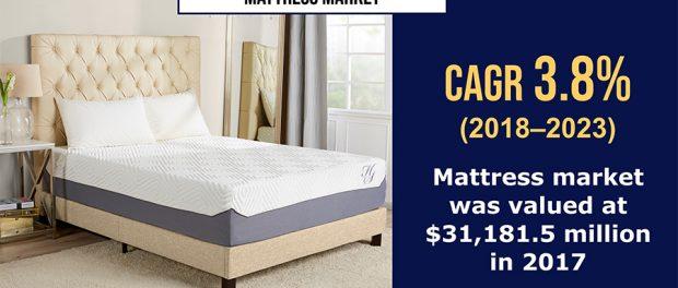 Mattress Market