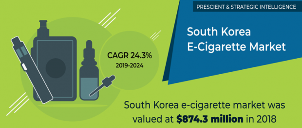 South Korea E-Cigarette Market
