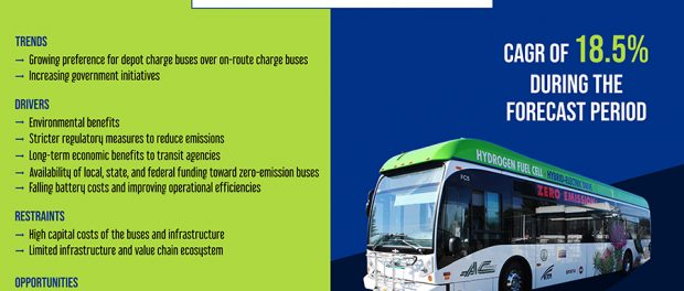U.S. Electric Bus Market