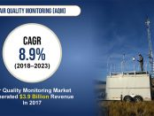 Air Quality Monitoring Market