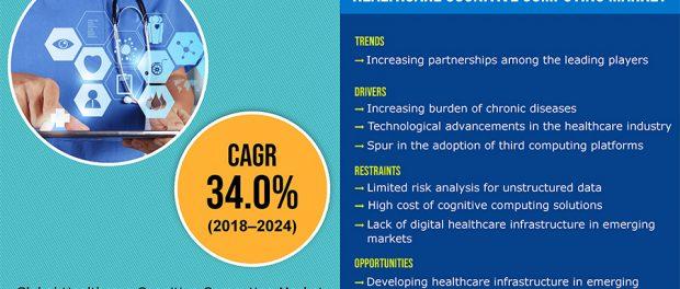 Healthcare Cognitive Computing Market