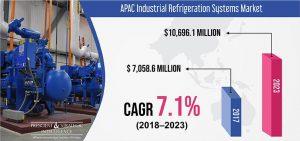 Industrial Refrigeration Systems Market=-