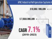 APAC Industrial Refrigeration Systems Market