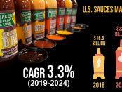 U.S. Sauces Market