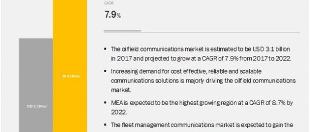 Oilfield Communications Market