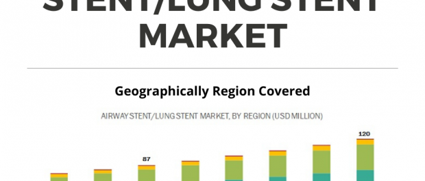 Lung Stents Market