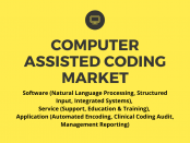 Computer Assisted Coding Market