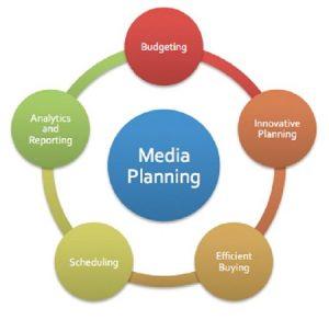 Media Planning Software