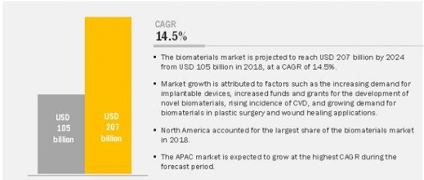 Biomaterials Market