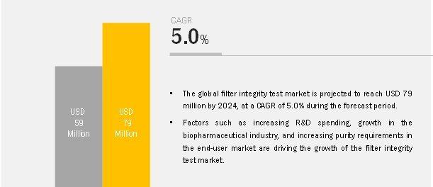 filter-integrity-test-market