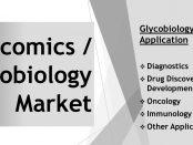 glycomics market