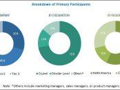 Internet of Things (IoT) Integration Market