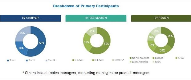 Security assessment market