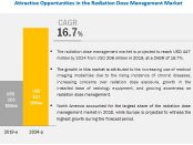 radiation-dose-management-market