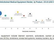 Refurbished Medical Equipment Market