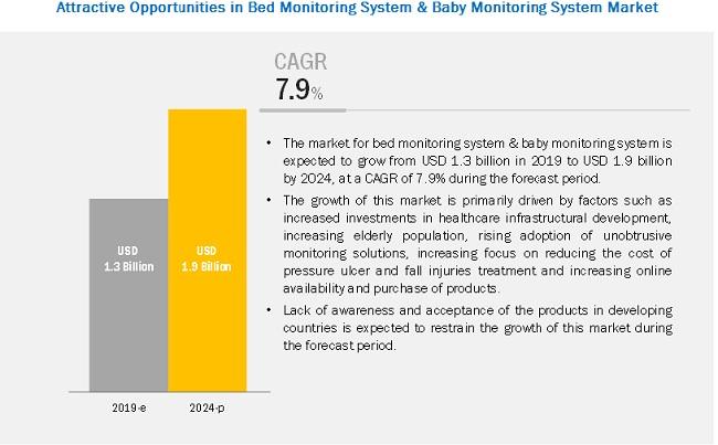 Bed Monitoring System market