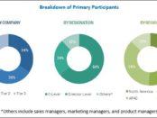 botnet detection market