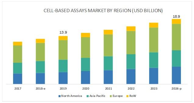 Cell based Assays Market