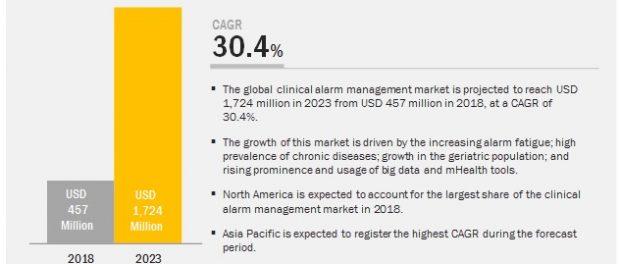 Clinical Alarm Management Market