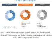 cloud testing market