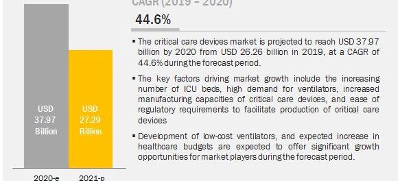 COVID-19 Impact on Critical Care Device Market