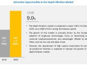 Depth Filtration Market