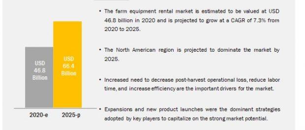 Farm Equipment Rental Market