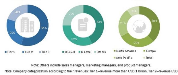 Live Cell Imaging Market