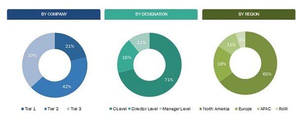 management decision market