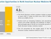 North American Radiopharmaceuticals Market