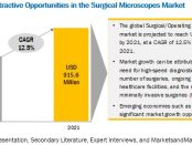 Surgical Microscopes Market