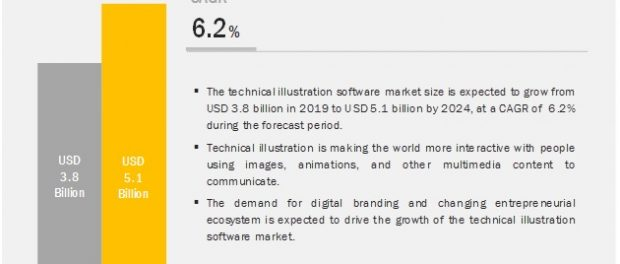 Technical Illustration Software Market