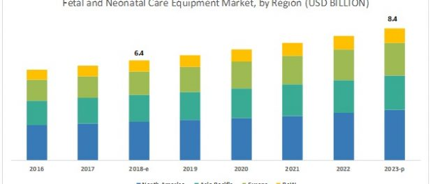 Neonatal Care Equipment and Fetal (Labor & Delivery) Market