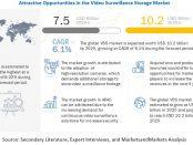 Video Surveillance Storage Market
