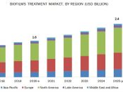 Biofilms Treatment Market